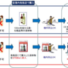 【STEBs】海外空港で乗継がある場合でも、お酒(液体物)が購入可能に。-サムネイル